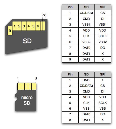 SD Card Pinout